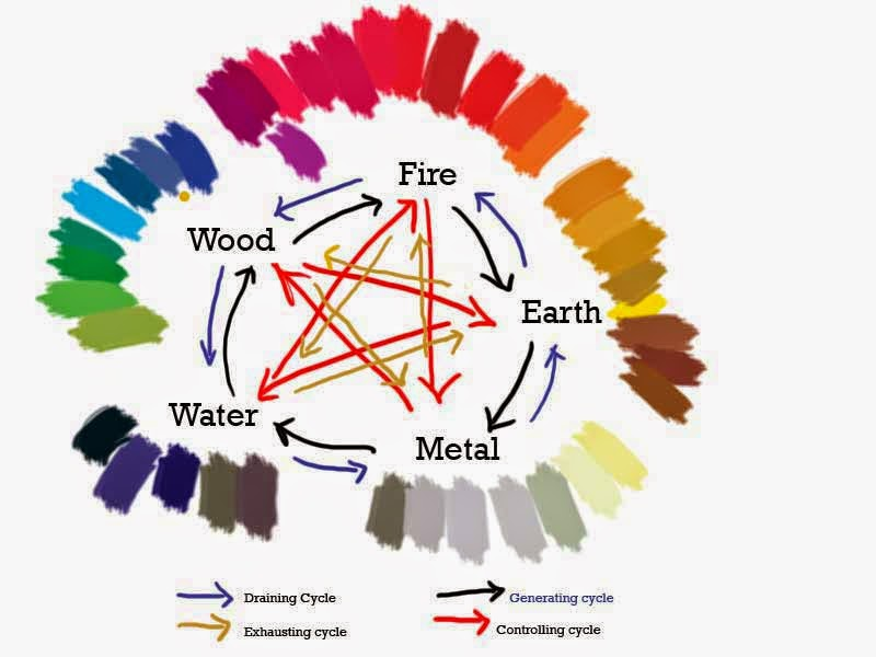 Penjelasan Ilmu Feng Shui Warna Rumah Yang Paling Baik